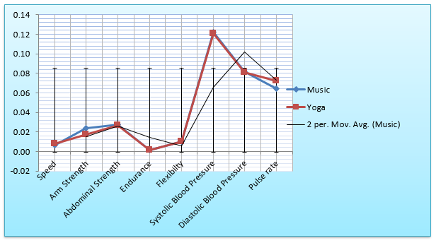 Figure 1. Graphical Representation of the Comparison of the Means of the Health Related Fitness Variables of the Dance Performers and Yoga Practitioners